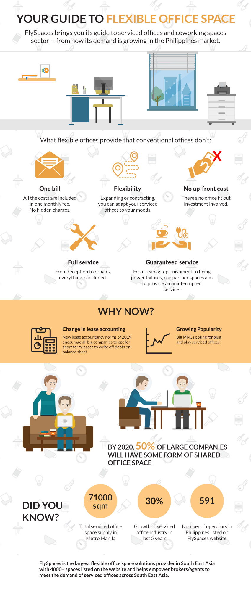 FlySpaces Brokers Infographic Guide to Flexible Office Space