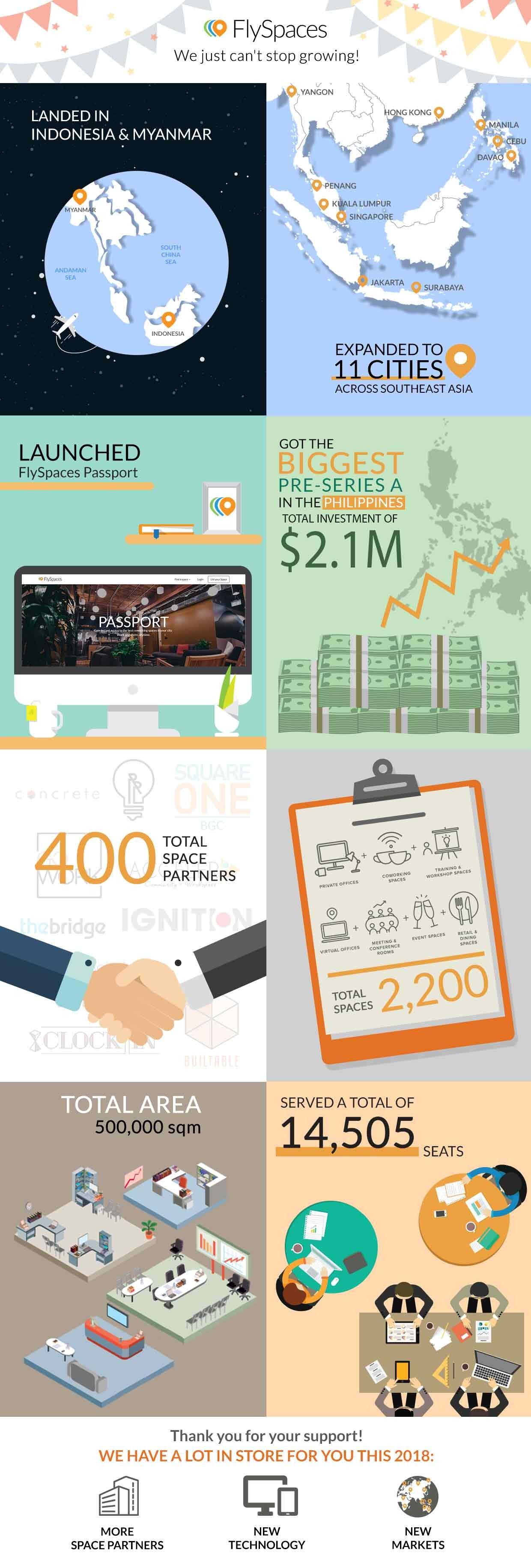 FlySpaces Milestones Infographic Future of Flexible Office Space